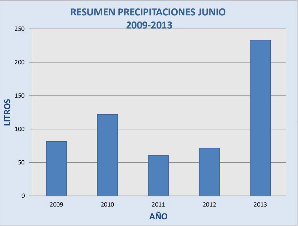 Resumen precipitaciones Junio 2009-2013 jpg