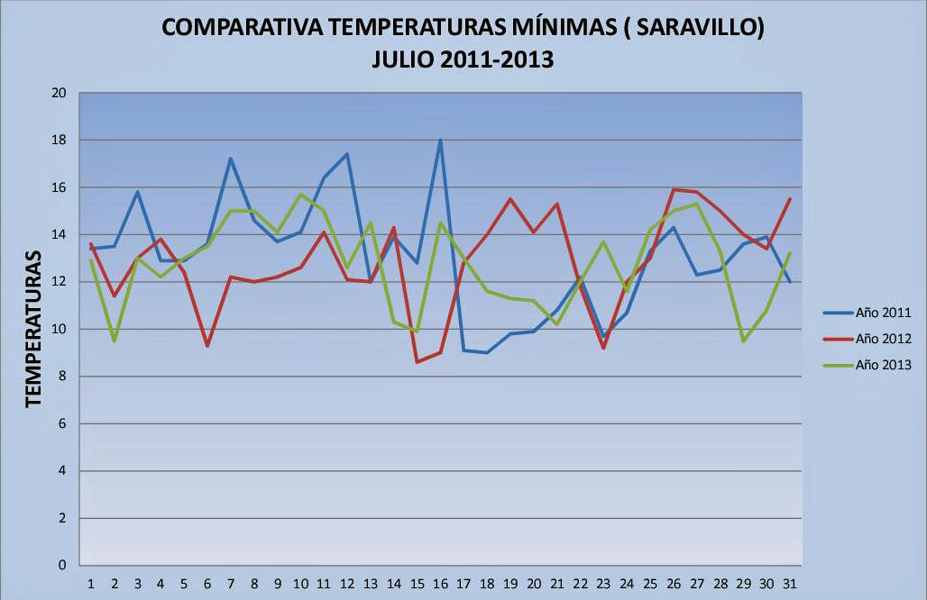 Resumen Mínimas  2011-2013 JPG