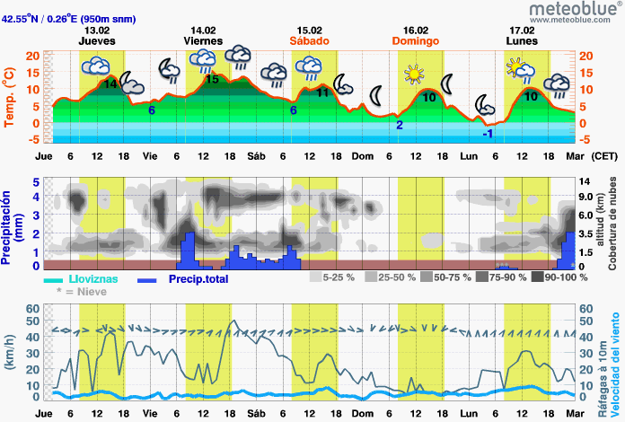meteogram-web