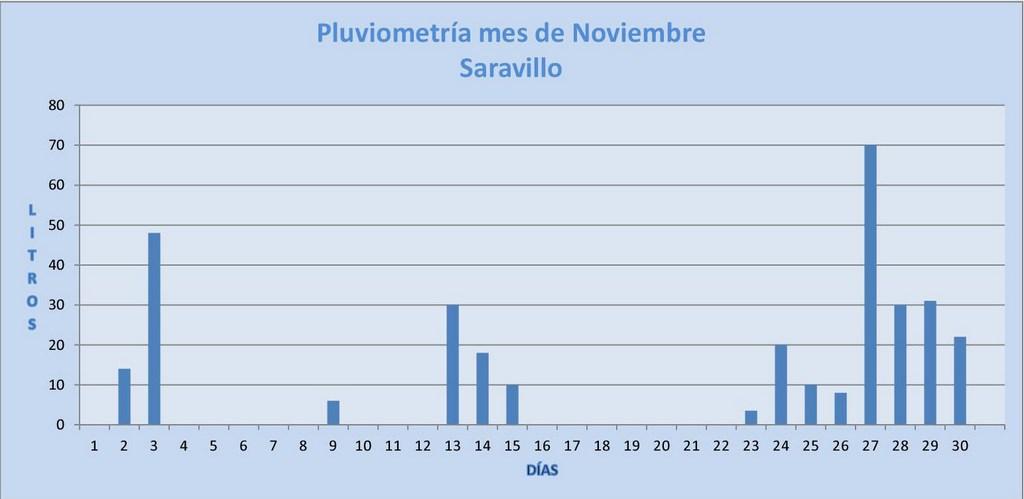 NOVIEMBRE 2014 GRAFICO PLUVIOMETRÍA (Copiar)
